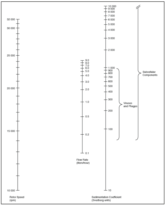 CF-32 Ti Rotor Nomogram. Theoretical maximum flow rate for 100% cleanout. To use, place a ruler on the page to intersect the right-hand column (known Svedberg units). Pivot the ruler about this point to intersect the other two columns. The nomogram covers all practical combinations of speed and flow rate.
