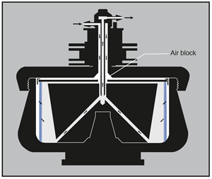 Figure 4: Unloading a cushion or gradient. When the particles of interest are contained in a cushion or gradient, it is necessary to unload without mixing the rotor contents. With the rotor turning at low speed, air is introduced through the edge line to form a bubble blocking the upper radial channels. A dense solution is then pumped in through the edge line, forcing the cushion or gradient out through the center.