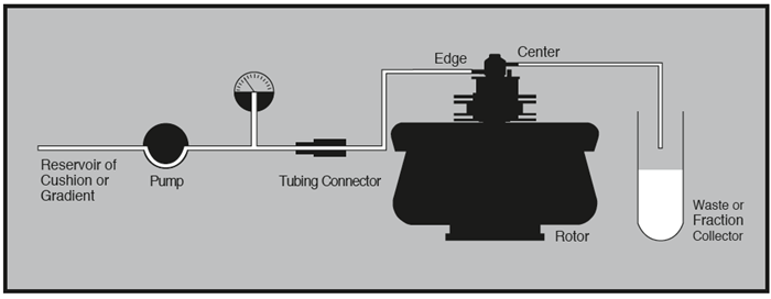 Figure 8: Equipment arrangement for loading and unloading cushion or step gradient.