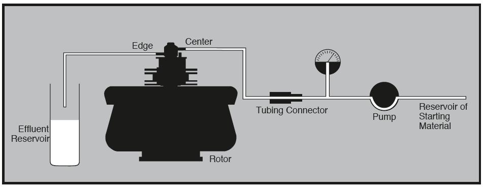 Figure 9: Equipment arrangement during continuous flow centrifugation.