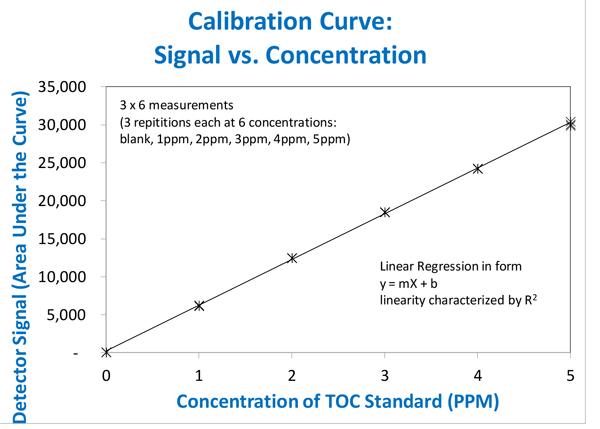qbd 1200 calibration