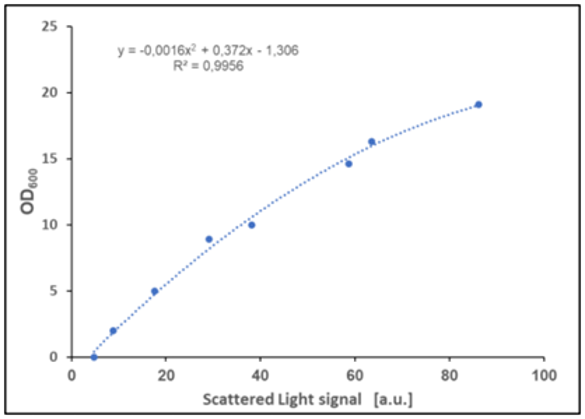 Figure 5: Biomass calibration graph