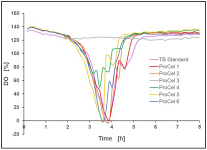Figure 7: Dissolved oxygen concentration in the culture, mean value of two biological replicates, 37 °C, 1400 rpm, 35 % oxygen in headspace, 800 µL filling volume