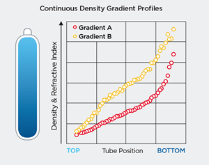 Characterizing Density Gradients