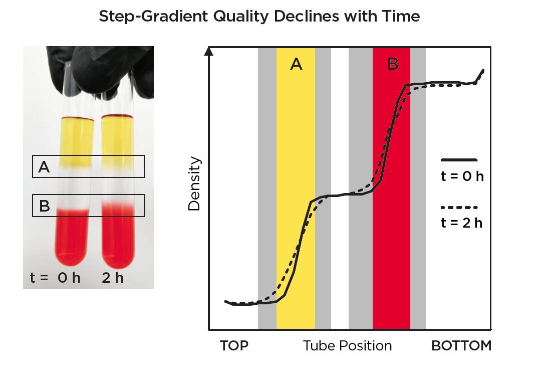 Usage and Storage of Prepared Gradients