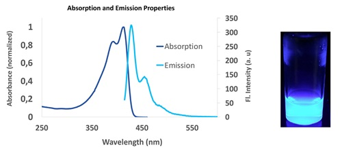 Absorption and emission spectra (lexc = 405 nm) of SuperNova v428 in PBS. SuperNova v428 solution in PBS upon illumination using a UV lamp at 365 nm.