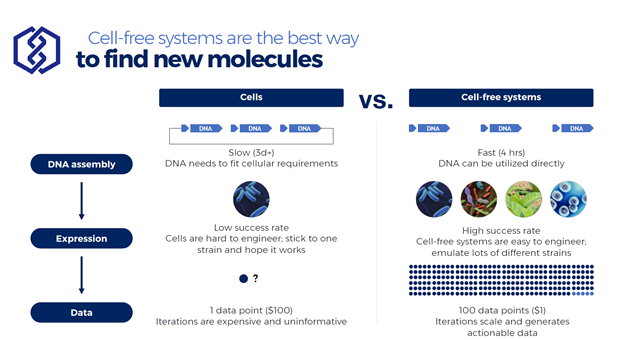 Cell-free systems are data collection models