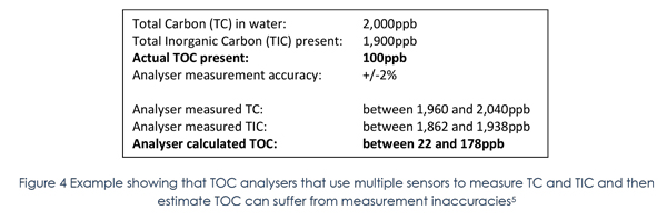 total organic carbon water systems