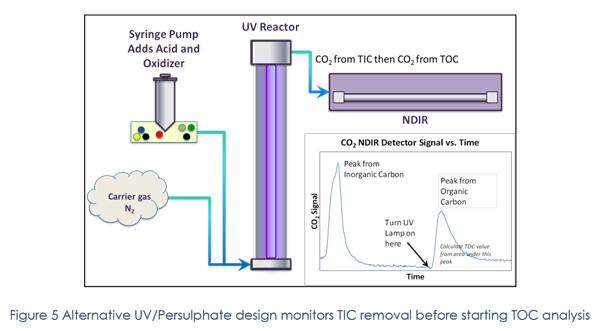 toc analyzer pharmaceutical water system