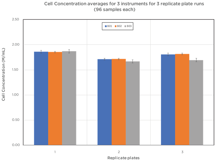 Cell Concentration averages for 3 instruments for 3 replicate plate runs (96 samples each)