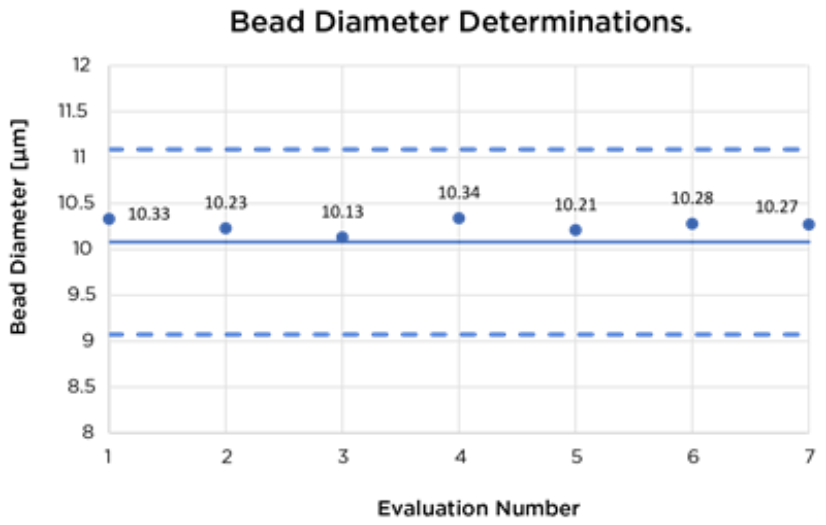 bead diameter determinations of evaluation run vi-cell blu