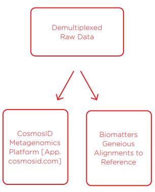 Data Analysis and Bioinformatics