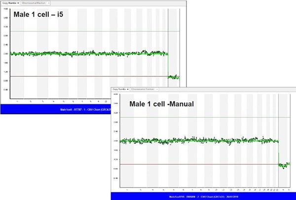 Figure 6. Copy Number Variant (CNV) profile of the male sample compared with Biomek i5 and manual run
