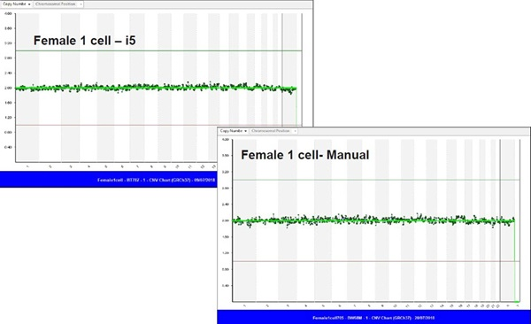 Figure 7. Copy Number Variant (CNV) profile of the female sample compared with Biomek i5 and manual run