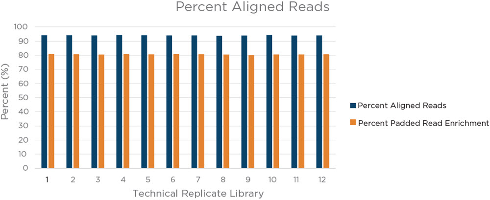 Figure 8. Coriell 75 ng input library pool percent aligned reads and percent padded read enrichment. High percent aligned reads (94% or higher in all libraries) indicates an efficient library preparation from the samples and a relative lack of non-usable reads. A high percent padded read enrichment (80% or greater for all libraries), is indicative of an efficient library capture and enrichment process, as the majority of the reads are from the regions targeted by the Illumina Coding Exome Panel.
