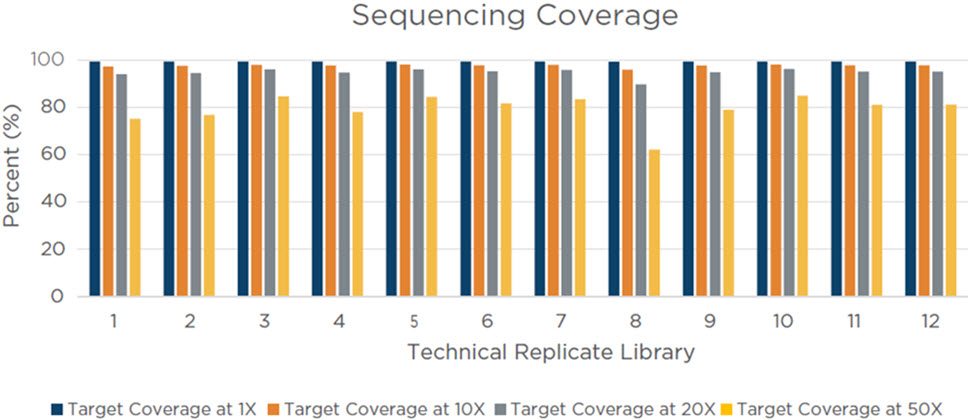 Figure 9. Coriell 75 ng input library pool target coverage. This metric measures the depth of sequencing coverage across the targeted regions of the Illumina Coding Exome Panel (n = 214,126). For each of the 12 technical replicate libraries, 80% or more of the targeted regions were covered with an average of 20 reads over each base in each targeted region, indicating an efficient hybridization and capture process.
