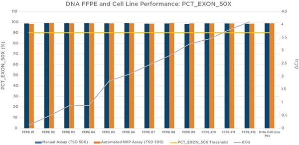 Figure 6. Percent exon coverage at 50X by sample.