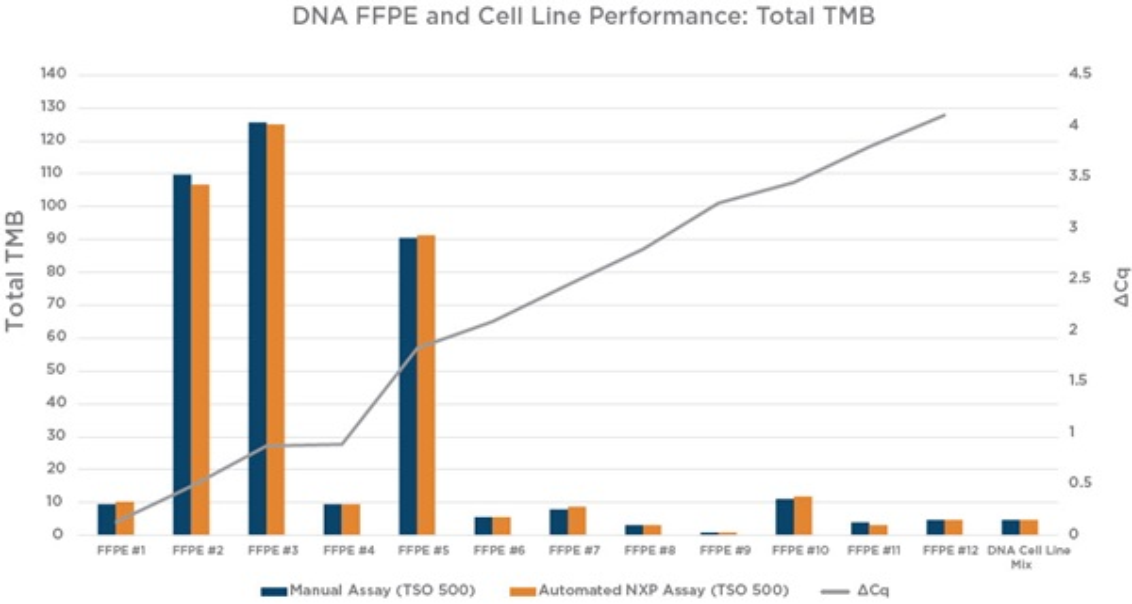 Figure 7. Total TMB (Tumor Mutation Burden) score by sample.