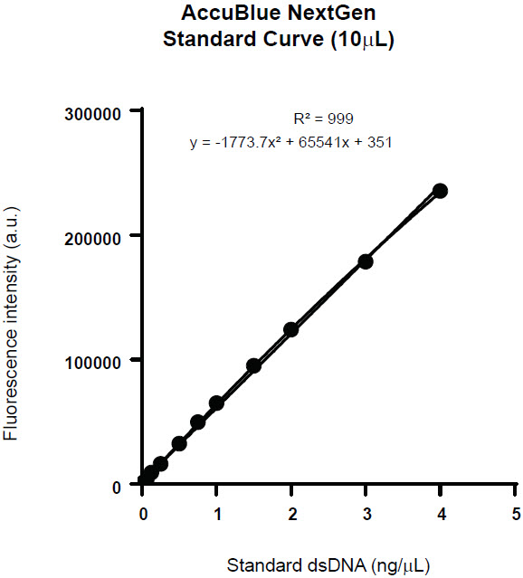Figure 3. Standard curve created from the AccuBlue NextGen dsDNA Quantitation Kit in a 10 μL reaction volume (4ng – 5 pg) with R2 value of 0.999.