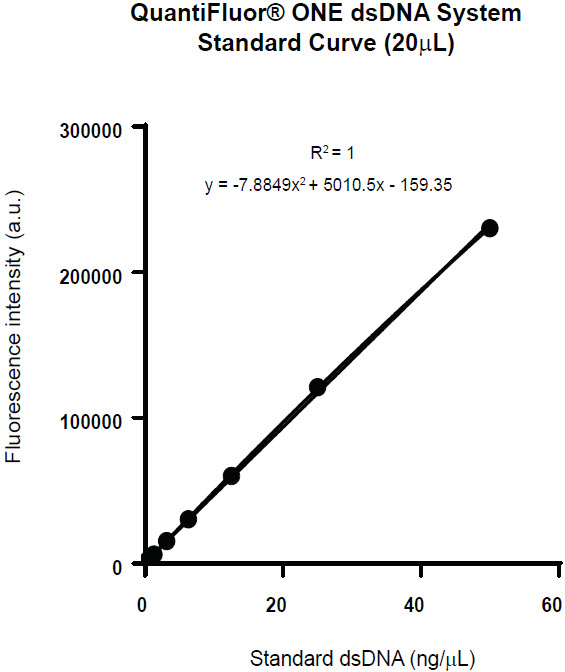 Figure 4. Standard curve created from the QuantiFluor One dsDNA Quantitation Kit in a 20 μL reaction volume (50 ng – 20 pg) with R² value of 1.