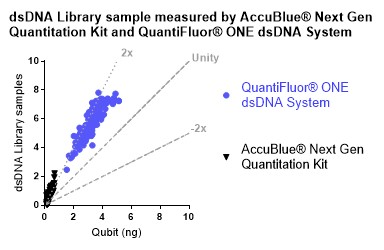 Figure 5: dsDNA NGS library quantified by the AccuBlue NextGen dsDNA Quantitation Kit and the QuantiFluor ONE dsDNA System and plotted against the values of the same dsDNA libraries quantified by the Qubit dsDNA (HS) Assay Kit.