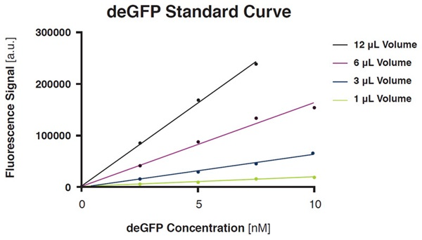 FIGURE 4: Effect of miniaturization on fluorescence signal of deGFP standards. deGFP concentration series at different volumes were prepared using the Direct Dilution function of the Echo 525 Liquid Handler and directly transferred into myTXTL Master Mix in an opaque 384-well plate for fluorescent reading. deGFP fluorescence was excited at 485 nm on a BMG Labtech PHERAstar FS plate reader and fluorescence emission was recorded at 520 nm respectively.