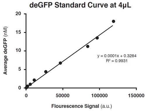 FIGURE 5: deGFP standard curve at 4 μL volume with HBSS as diluent recorded on BMG Labtech PHERAstar FS plate reader (λEx = 485 nm, λEm = 520 nm). deGFP produced in myTXTL during this study was quantified according to the displayed equation, which resulted from linear regression fit. Each point was done in quadruplicate and the curve had an average percent CV of 4.05%.