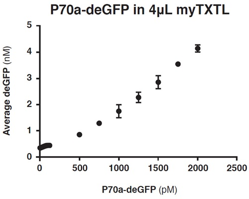 FIGURE 6: Gene expression from P70a-deGFP plasmid into 4 μL total reaction volume of myTXTL. Readings were taken on a BMG Labtech PHERAstar FS (λEx = 485 nm, λEm = 520 nm) after 12.5 h of incubation at 29°C. Each point was done in quadruplicate and had an average percent CV of 7.60%.