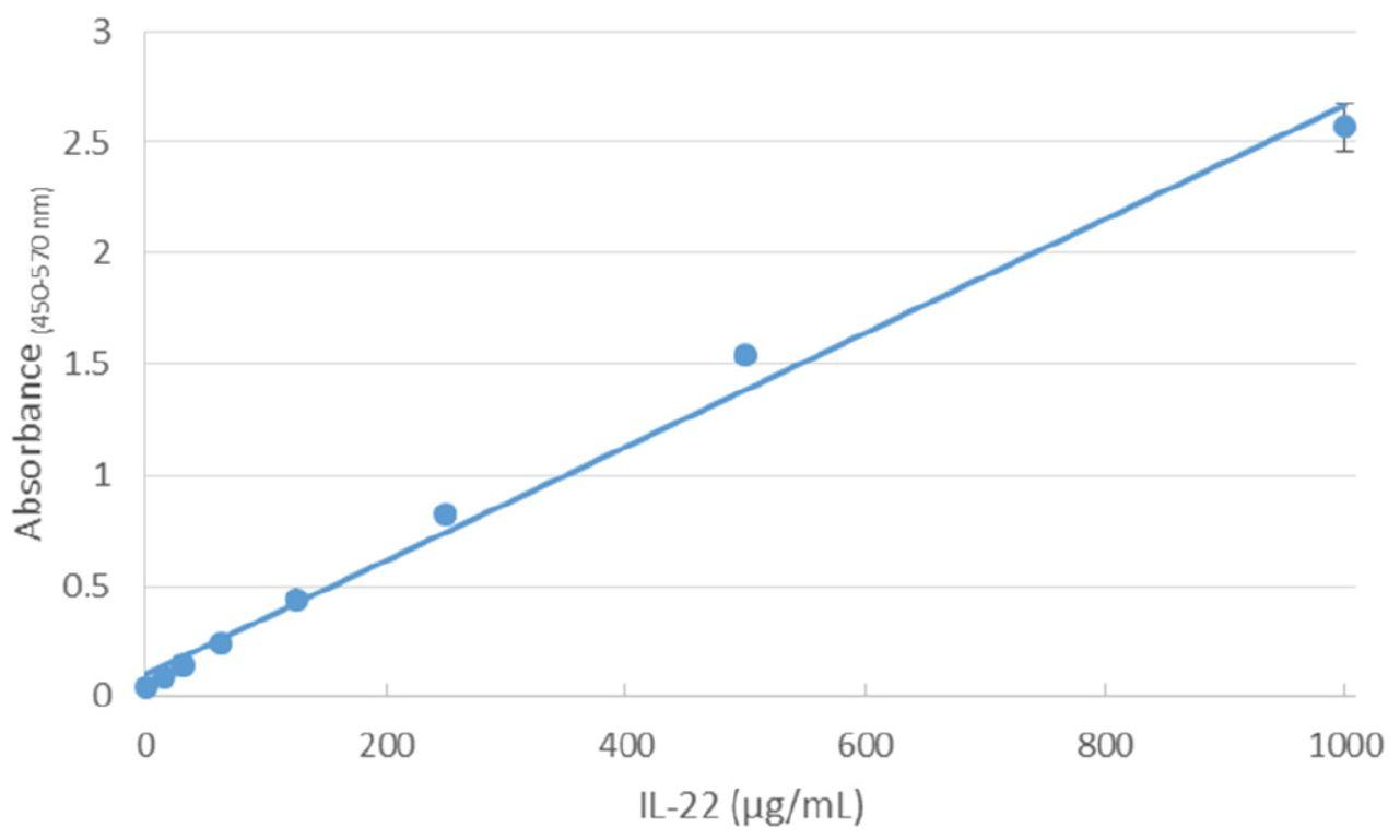 Automation Application Note Automated ELISA Standard Curve Figure 3