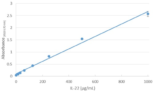 Automation Application Note Automated ELISA Standard Curve Figure 3