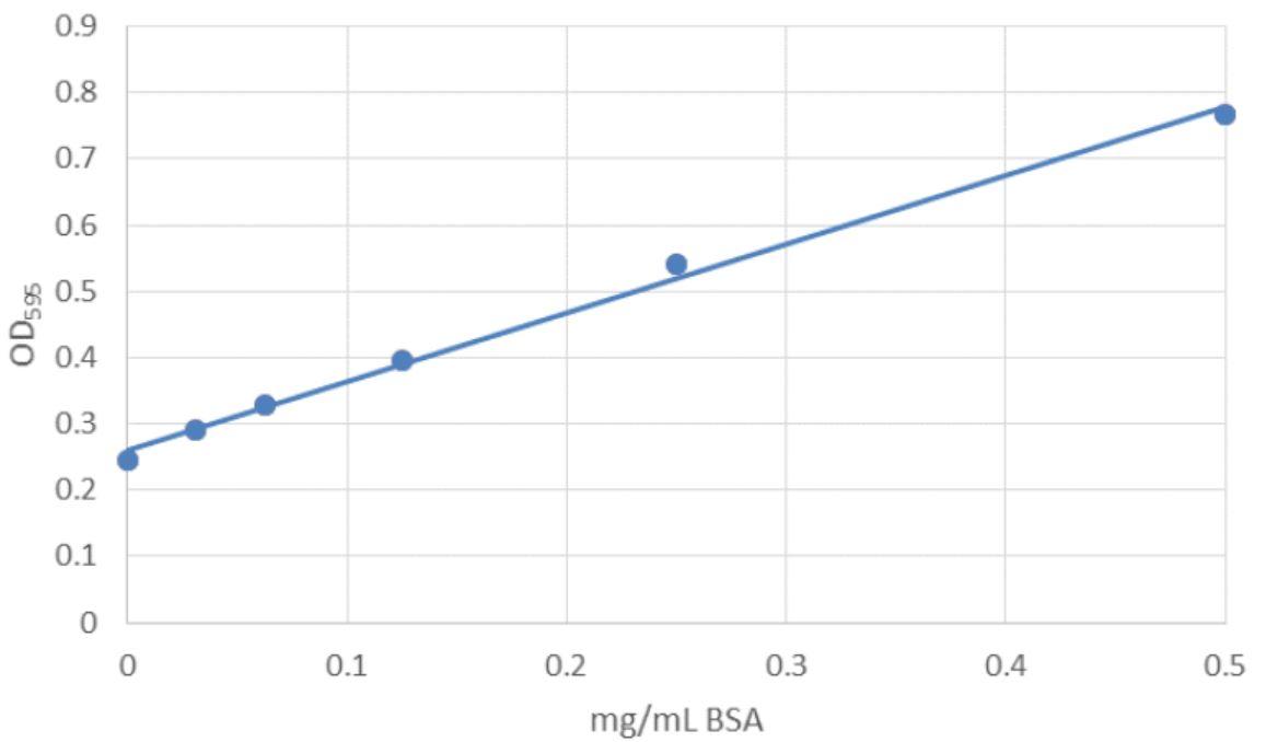 Automation Application Note Bradford Assay Standard Curve Figure 3