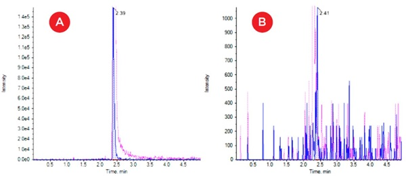 Automatización Nota de aplicación SISCAPA Limpieza de la placa durante el lavado Figura 4