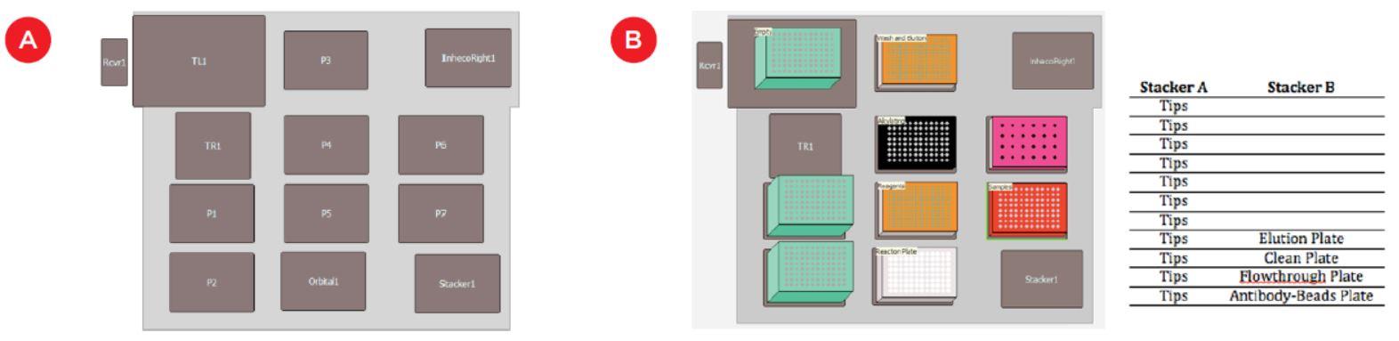 Automatización Nota de aplicación SISCAPA Disposición de la plataforma y configuración Figura 3