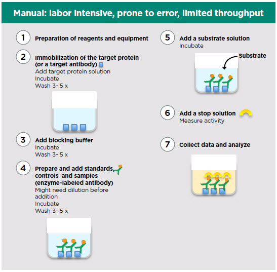 Direct Labeled ELISA Manual vs Automated