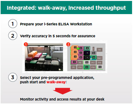 Integrated: walk away, increased throughput