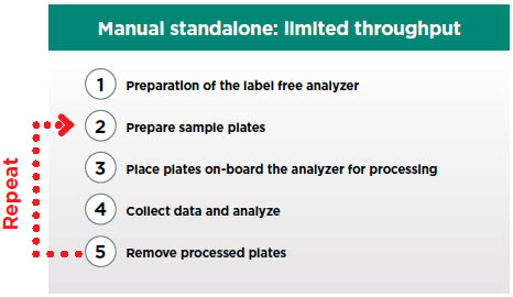 Label-free ELISA Manual vs Automated