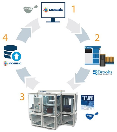 Access Systems Mosaic Software Automation