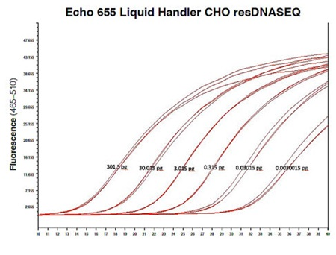Echo 655 Liquid Handler CHO resDNASEQ standard curve