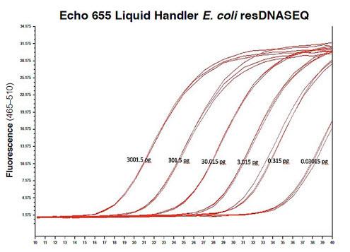 Echo 655 Liquid Handler E.coli resDNASEQ standard curve