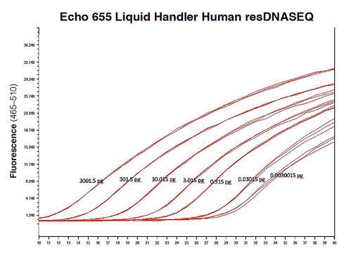 Echo 655 Liquid Handler Human resDNASEQ standard curve