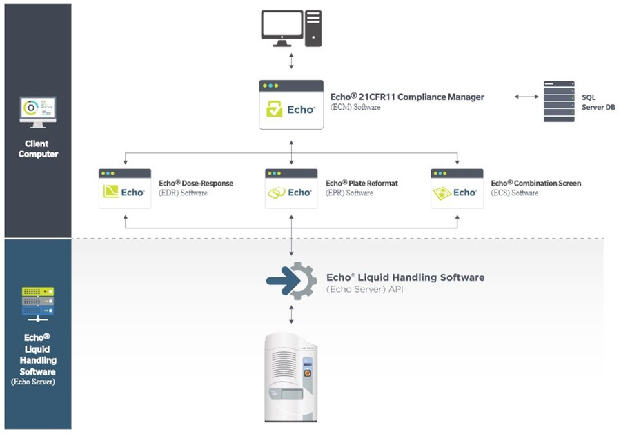 Automation Software Echo Compliance Manager Software Workflow