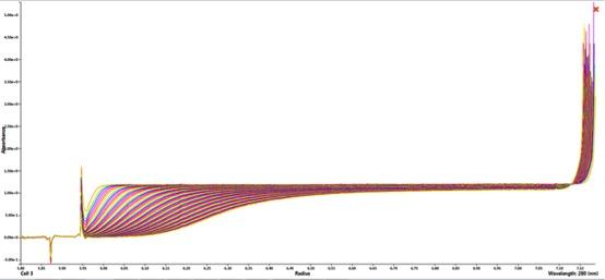 Результаты измерения образца на Optima AUC в виде графика