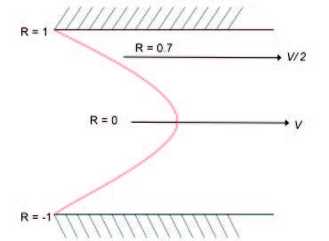 Velocity profile in parabolic flow.