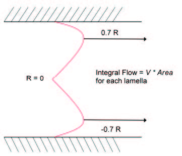 coulter principle - Bulk flow profile for parabolic flow