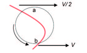 hydrodynamic forces on a particle in parabolic flow.