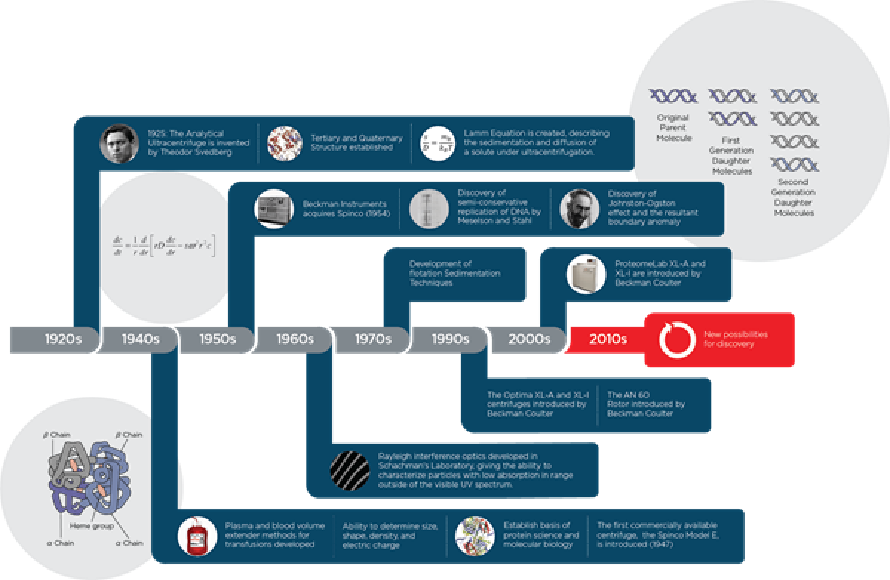 Centrifugation AUC Timeline