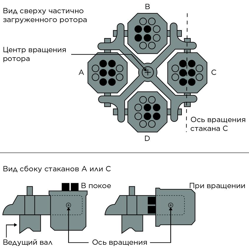 Пример сбалансированной загрузки ротор