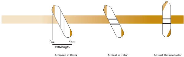 Fixed Angle Rotor Pathlength