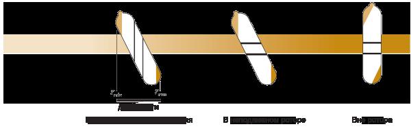 Разделение частиц в угловом роторе