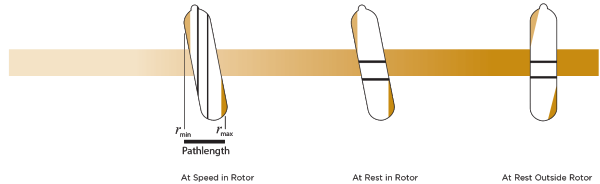 Near Vertical Rotor Pathlength